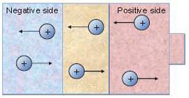 Illustrativ bild negativa och positiva joner