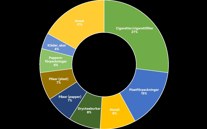 Graf som visar fördelningen av skräp - Älvstädningen